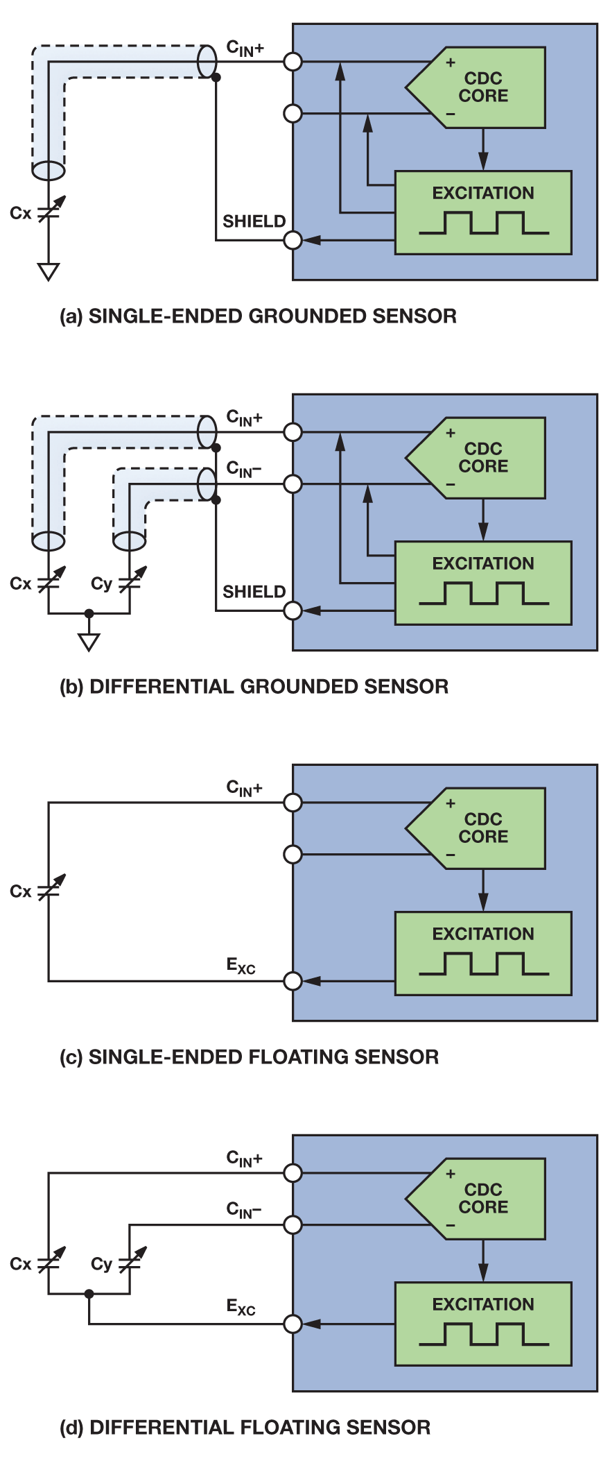 hight resolution of configurations for single ended differential grounded and floating sensor applications
