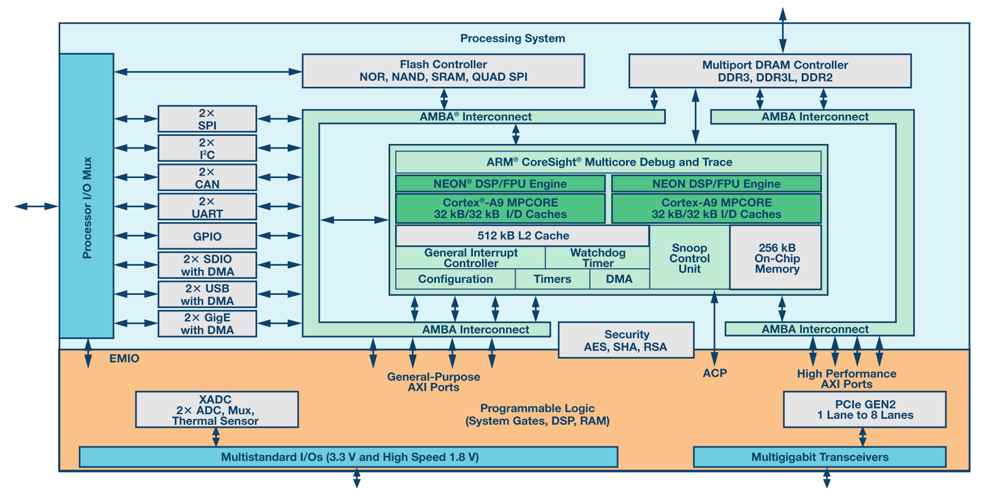 medium resolution of xilinx zynq soc block diagram