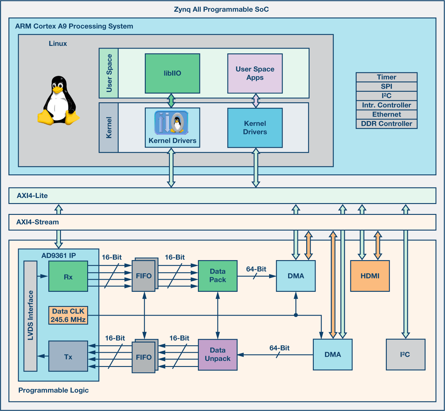 real number system diagram sharepoint extranet topology using model-based design for sdr - part 4 | analog devices