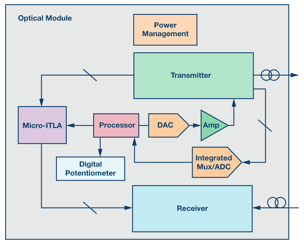 small resolution of figure 4 figure 4 simplified block diagram of