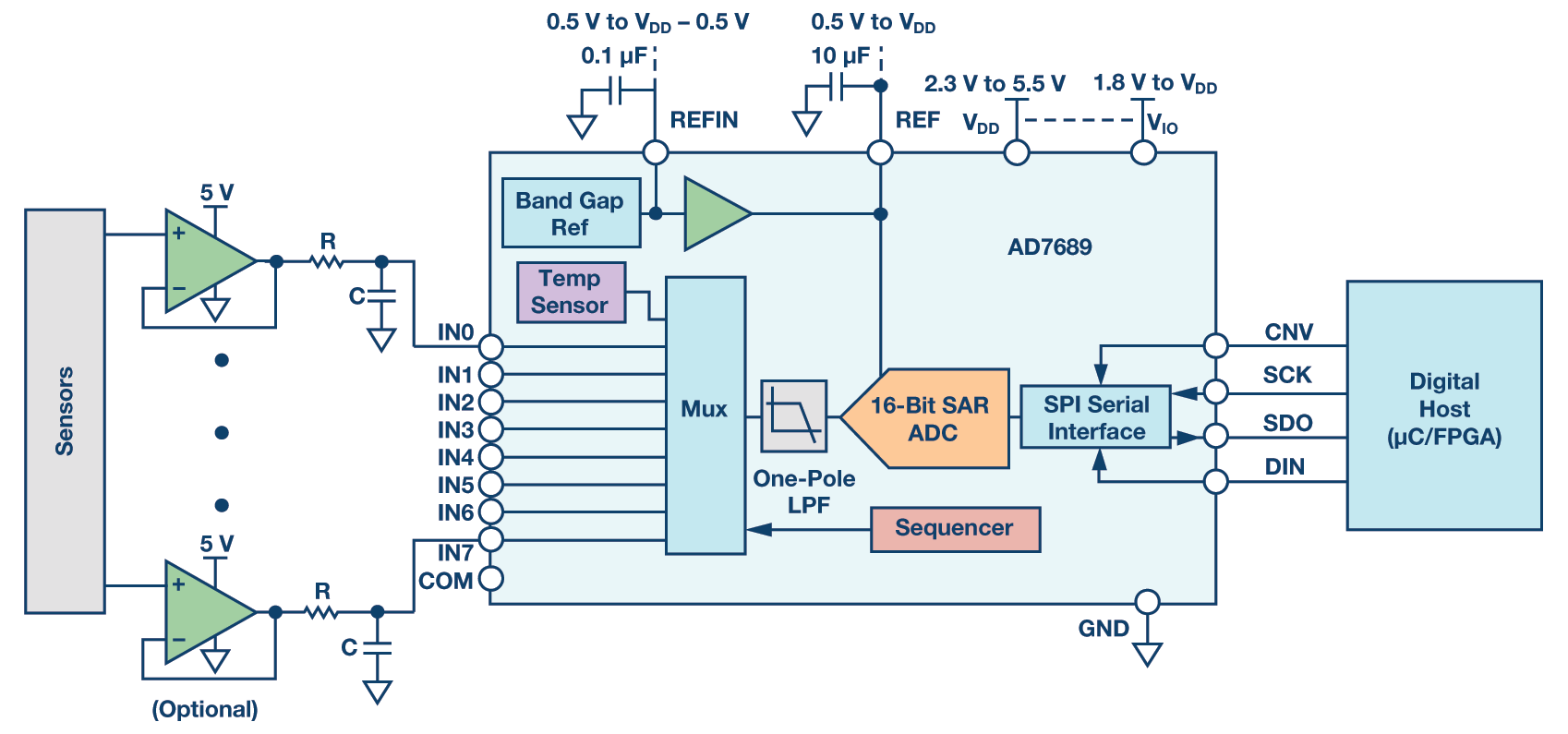 analog data acquisition system block diagram plug wiring south africa mux 39d adc alleviates power dissipation challenges