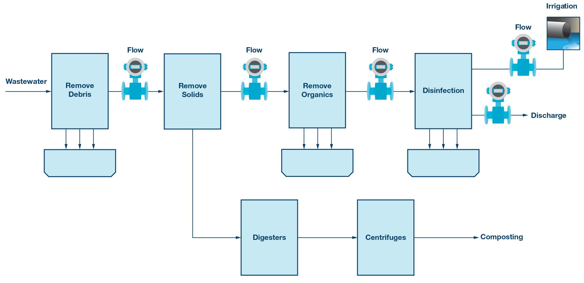 medium resolution of mag ic flow meter wiring diagram wiring diagram schemes ct meter wiring diagram electromagnetic flow meters