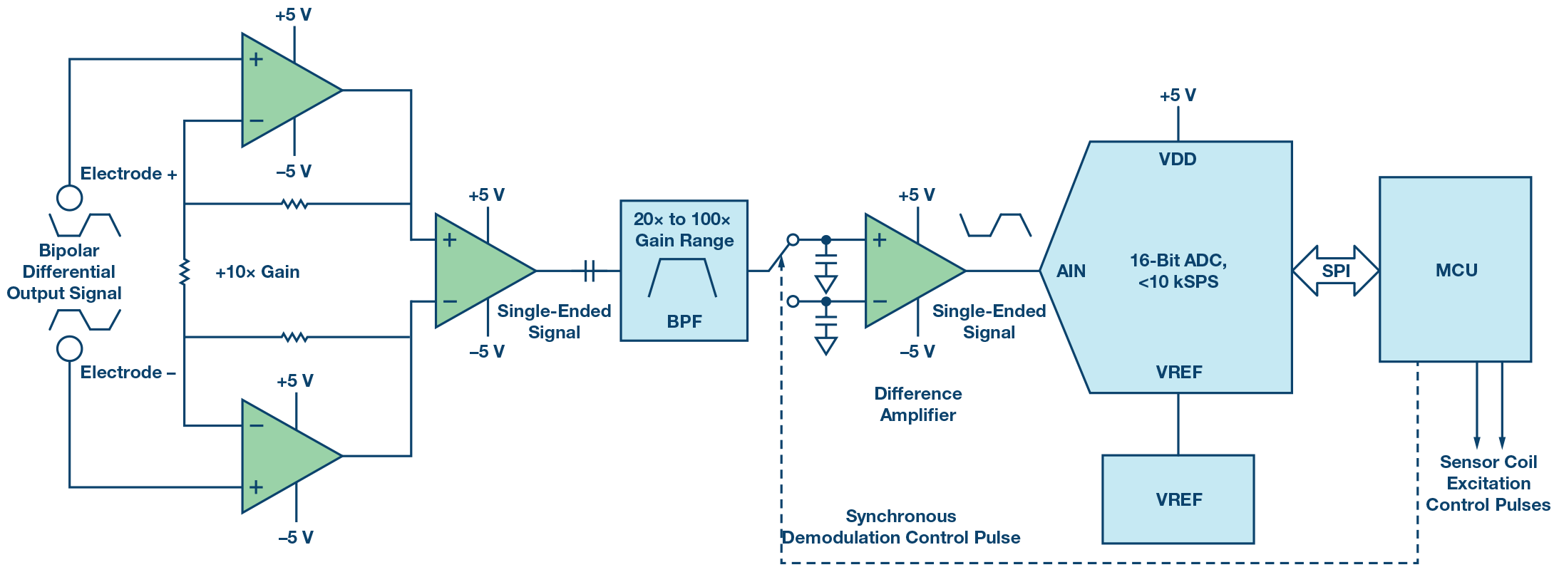 small resolution of figure 4 traditional analog front end approach
