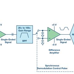 Fmcw Radar Block Diagram Toyota Car Stereo Wiring Radio Audio Autoradio Electromagnetic Flow Meters Design Considerations