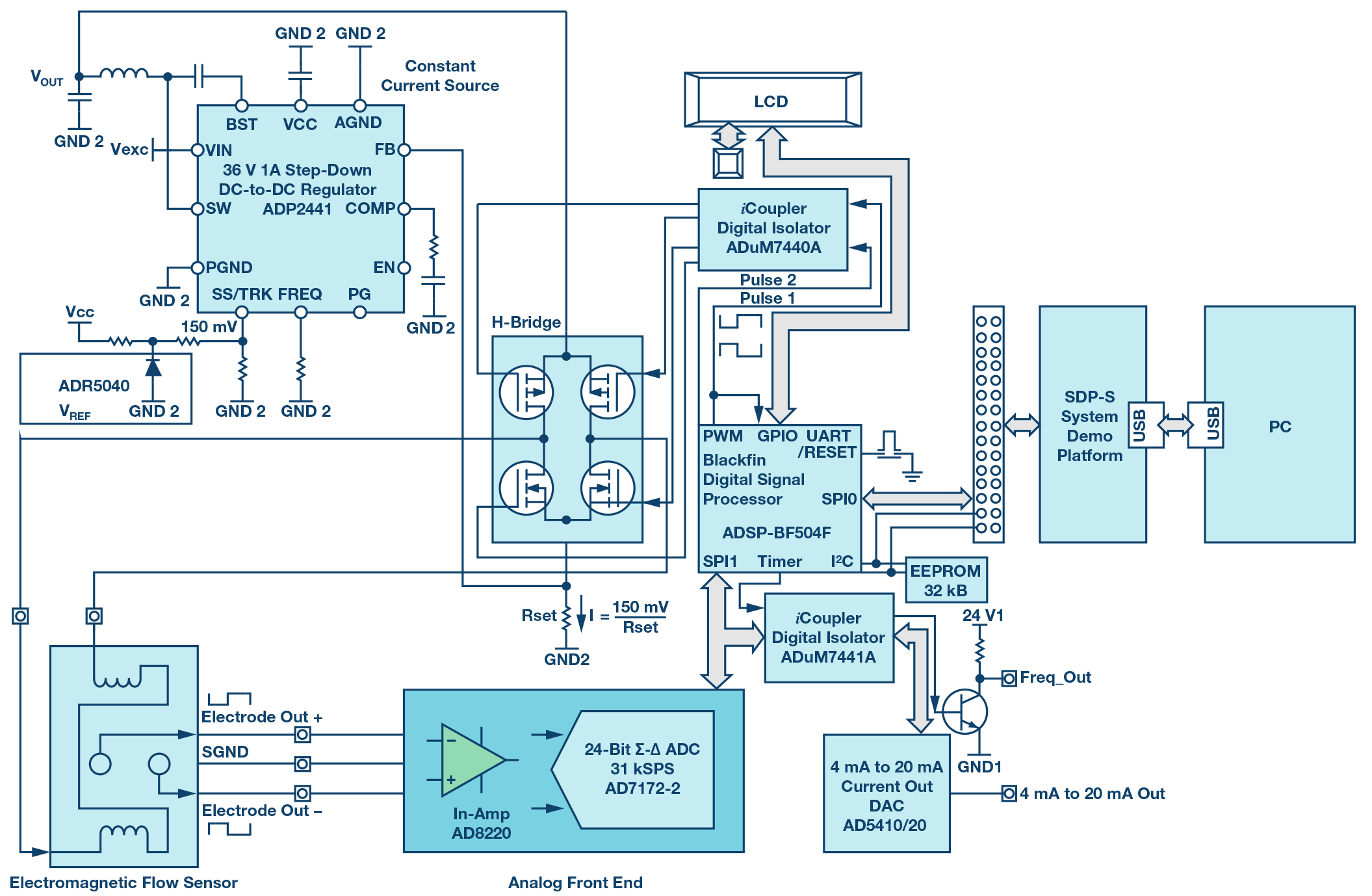 Abb Wiring Diagrams Electromagnetic Flow Meters Design Considerations