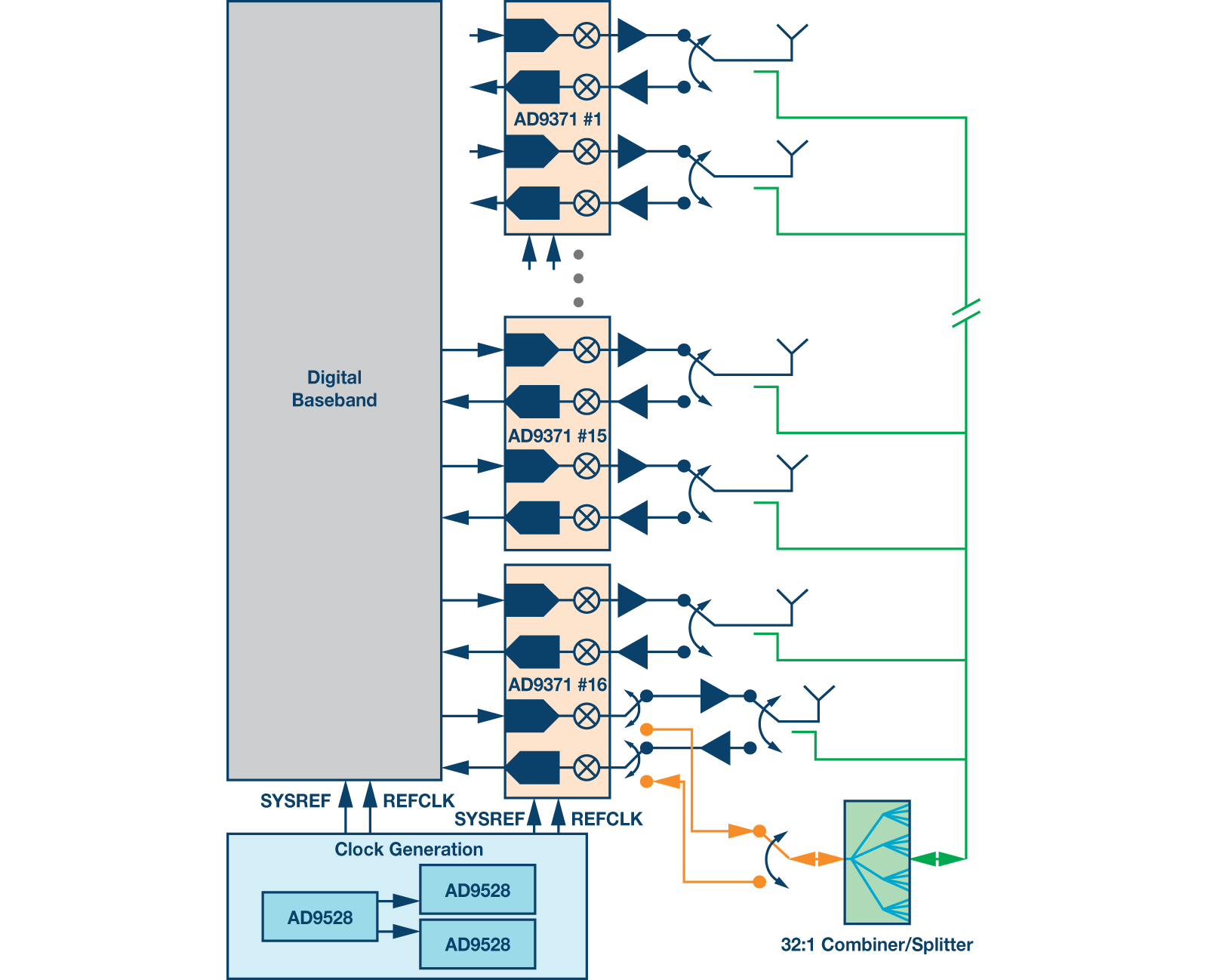 block diagram of 32 tx 32 rx massive mimo radio head featuring analog devices ad9371 transceivers  [ 1599 x 1298 Pixel ]