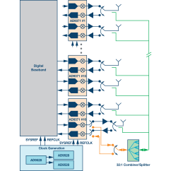 Analog Data Acquisition System Block Diagram Mpls Network Visio Massive Mimo And Beamforming The Signal Processing Behind