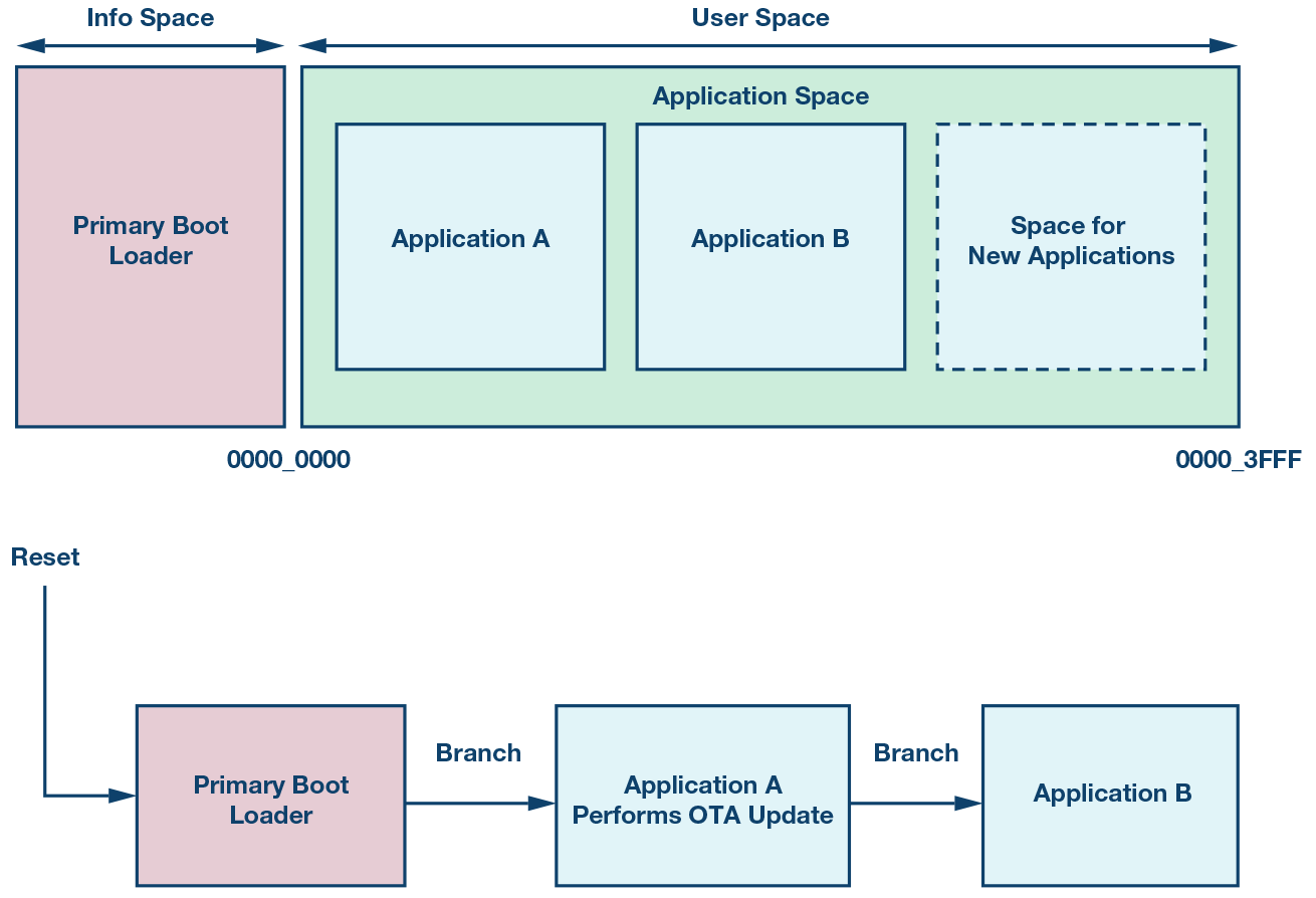 small resolution of over the air ota updates in embedded microcontroller applications block diagram example of microcontroller for space applications