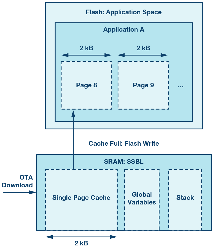 figure 5 using sram to one page of cache flash memory  [ 900 x 1040 Pixel ]
