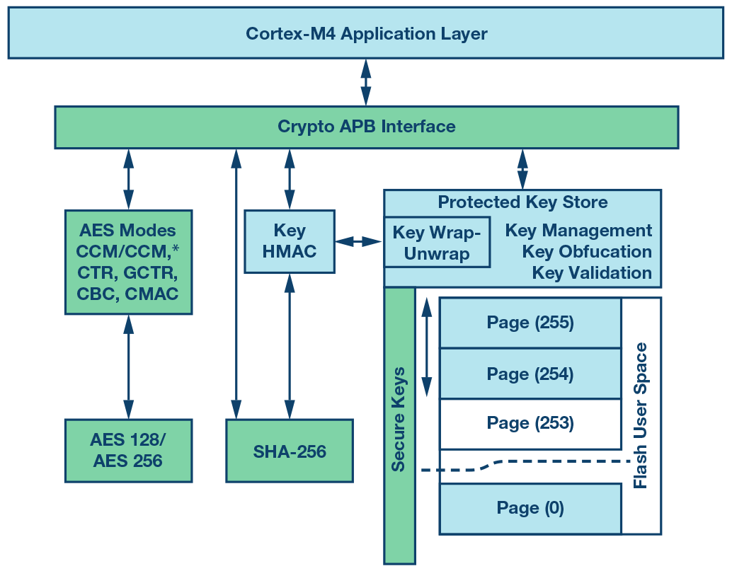 hardware block diagram of the crypto accelerator on the aducm4050  [ 1034 x 807 Pixel ]