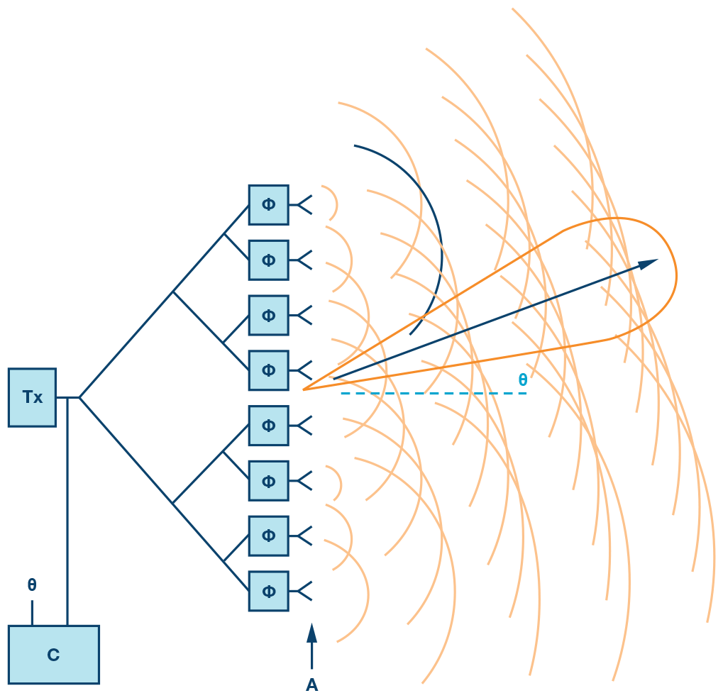 diagram of phased array elements basic theory  [ 1019 x 984 Pixel ]