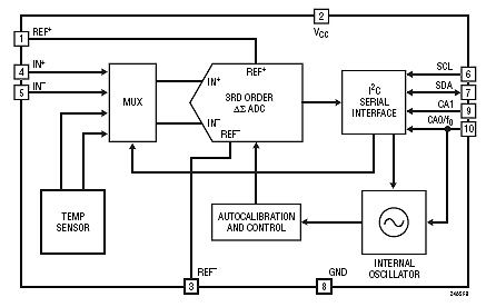 Tips on designing with analog ICs used in all types of