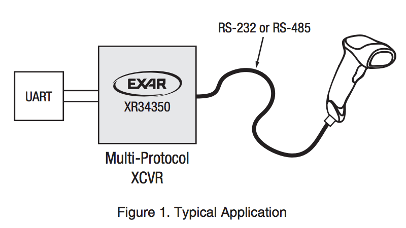 RS-232/RS-485/RS-422 single-chip serial transceiver