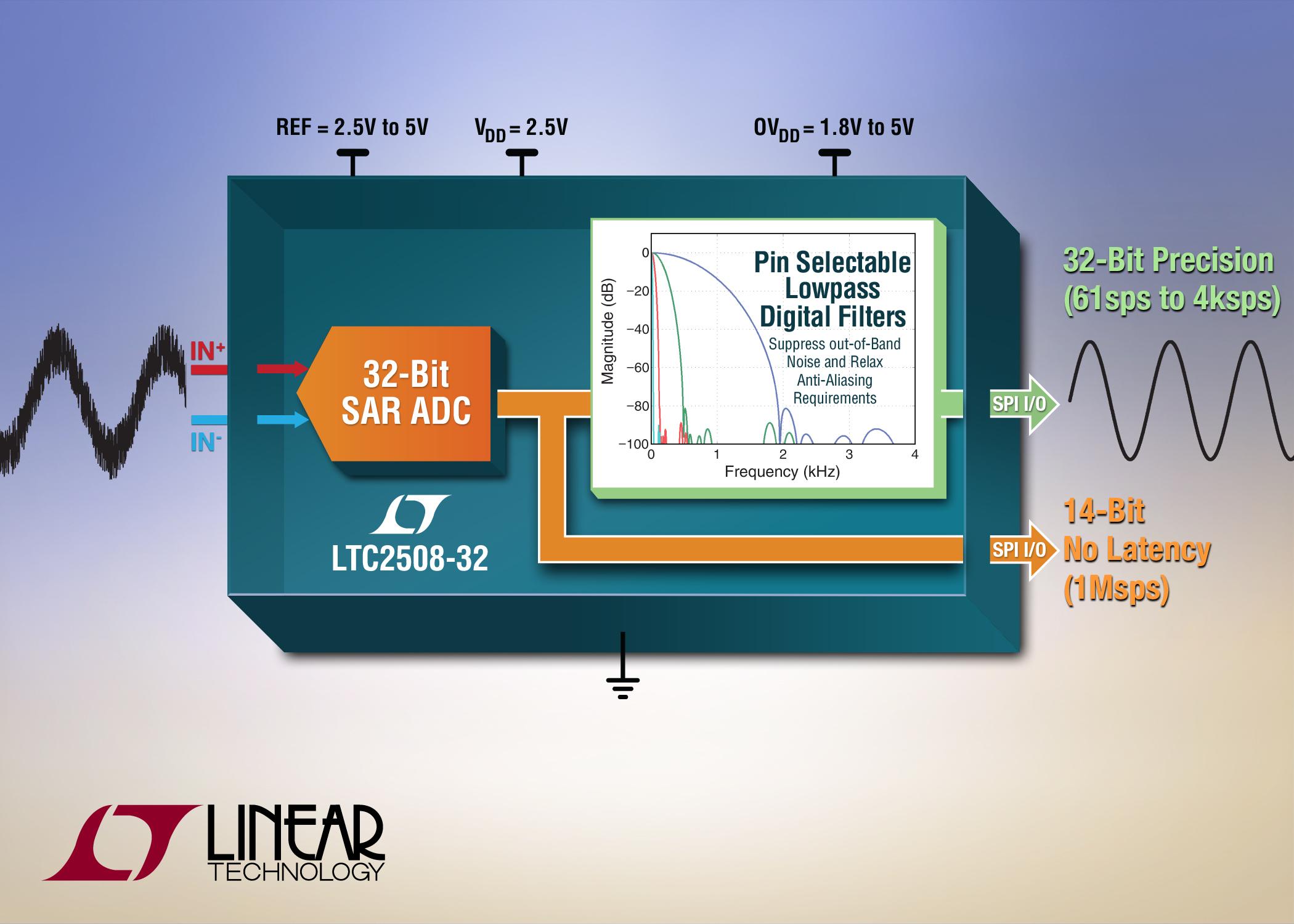 Analog Ad620 High Accuracy Instrumentation Amplifier Datasheet