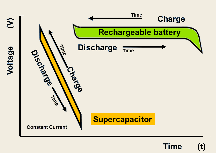 Supercapacitor Or Ultracapacitor Basics What You Need To Know