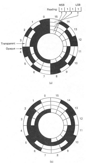 Rotary encoders, Part 1: optical encoders
