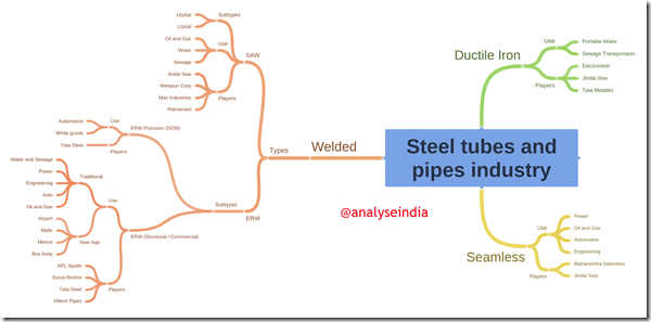 Steel tubes and pipes industry