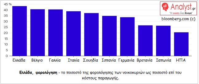 ΓΡΑΦΗΜΑ - Ελλάδα, το ποσοστό της φορολόγησης των νοικοκυριών ως ποσοστό επί του κόστους παραγωγής