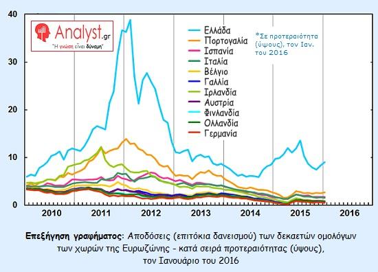ΓΡΑΦΗΜΑ - Ευρωζώνη, Αποδόσεις των δεκαετών ομολόγων