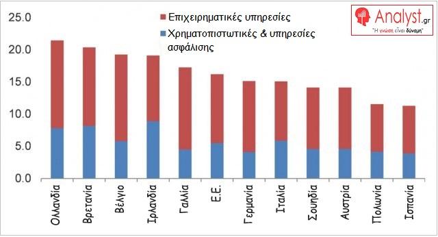 ΓΡΑΦΗΜΑ---Ευρώπη,-υπηρεσίες-ως-προς-το-ΑΕΠ