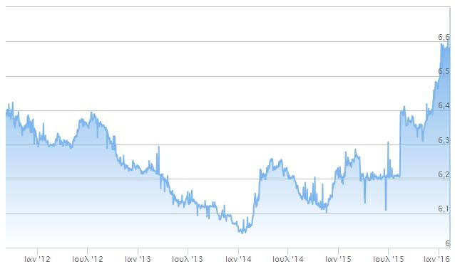 ΓΡΑΦΗΜΑ - Η ισοτιμία Γουάν – Δολαρίου, 2014 έως σήμερα.