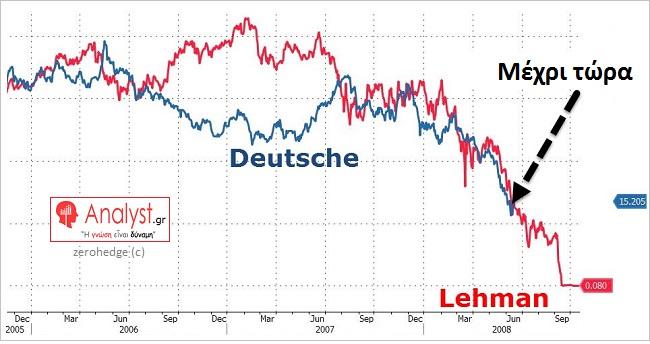 ΓΡΑΦΗΜΑ - Deutsche bank, Lehman