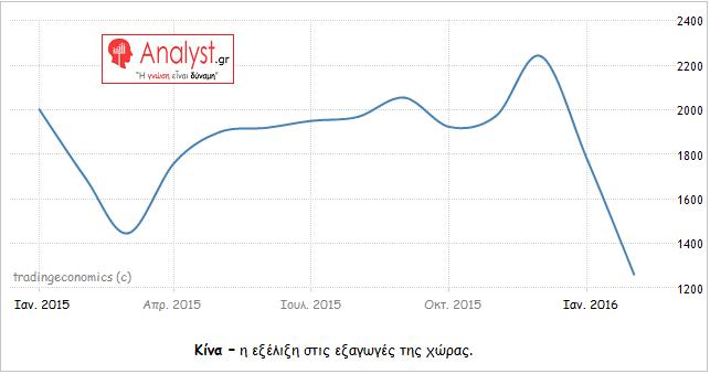 ΓΡΑΦΗΜΑ - Κίνα, εξαγωγές
