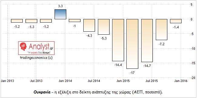 ΓΡΑΦΗΜΑ - Ουκρανία, ανάπτυξη