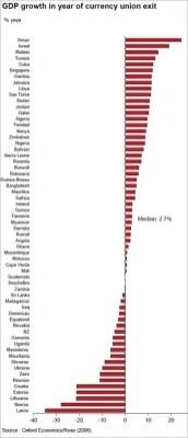 ΓΡΑΦΗΜΑ---Κόσμος,-ανάπτυξη-μετά-την-έξοδο-από-νομισματική-ένωση