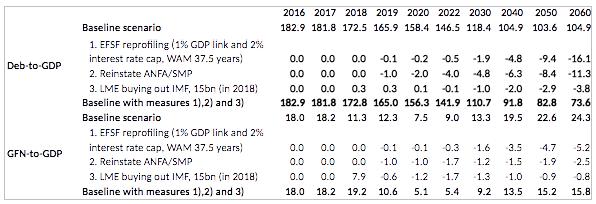 ΠΙΝΑΚΑΣ - Ελλάδα, χρέος προς ΑΕΠ και χρηματοδότηση, σενάρια 2