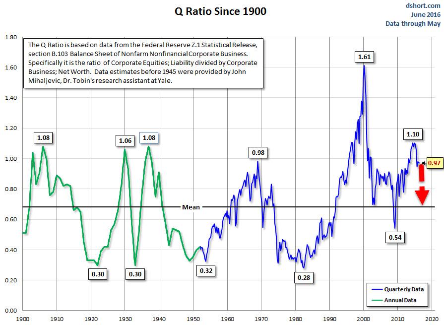 Σχολιασμός Επικαιρότητας. Με κριτήριο το λόγο Q του Tobin, προβλέπεται πτώση του S&P έως και -80% από τη σημερινή του τιμή στα επόμενα χρόνια