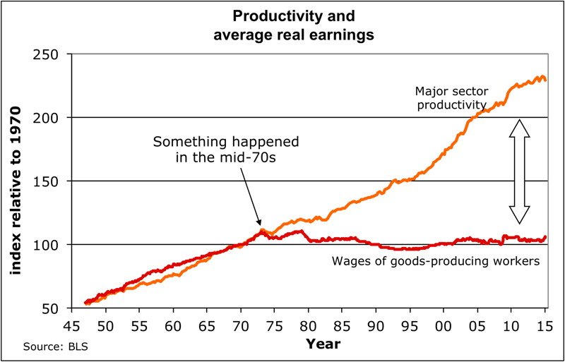 Η δεκαετία του 1970 σηματοδότησε μία μεγάλη οικονομική αλλαγή στη Δύση - αφού τότε αποδεσμεύθηκαν οι μισθοί από την παραγωγικότητα