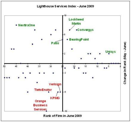 Lighthouse Services Index - June 2009
