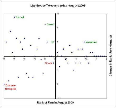 Lighthouse Telecoms Index - August 2009