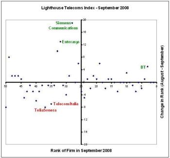 Lighthouse Telecoms Index - September 2008
