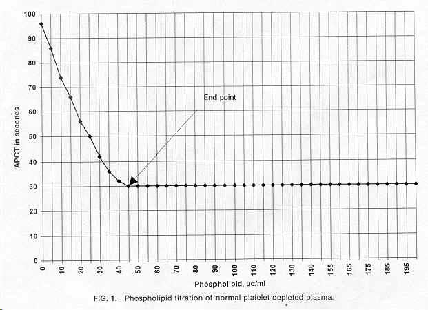 New Method for Quantifying Lupus Anticoagulant
