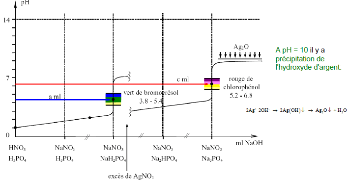 application analyse courbe titrage acido-basique
