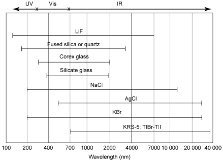 Transmittance ranges for various optical materials. (From Skoog et al. 1996, p. 529.)