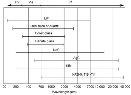 Gammes de transmittance pour divers matériaux optiques. (De Skoog et al., 1996, page 529.)