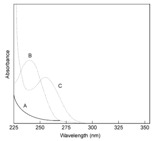 Effect of pH on the UV spectrum of phenobarbital: A, non- ionisedbarbituratein0.1mol/Lhydrochloricacid;B,mono-anionin0.05mol/L borax buffer pH9.2; C, di-anion in 0.5mol/L sodium hydroxide pH 13.
