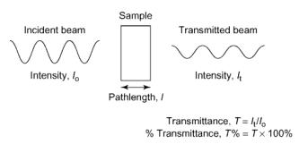 Transmission de la lumière par un échantillon.