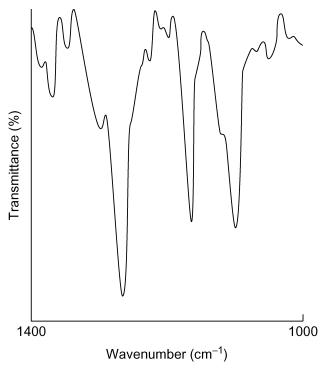 Figure 22.8. Le spectre de différence de la benzocaïne montré sur la figure 22.7 a été lissé, corrigé pour la contribution de base et avec une échelle de transmittance en pourcentage expansée 200 fois (avec la permission de Perkin-Elmer Ltd).