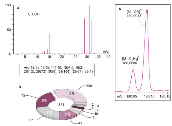 Spectre de fragmentation et spectre de masse présentés sous forme graphique ou tabulaire.