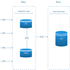 Data Warehouse Architecture Diagram With Explanation Access Freightliner Wiring Diagrams Basics Do You Need One The Below Shows A High Level Of An End To Solution Click Enlarge