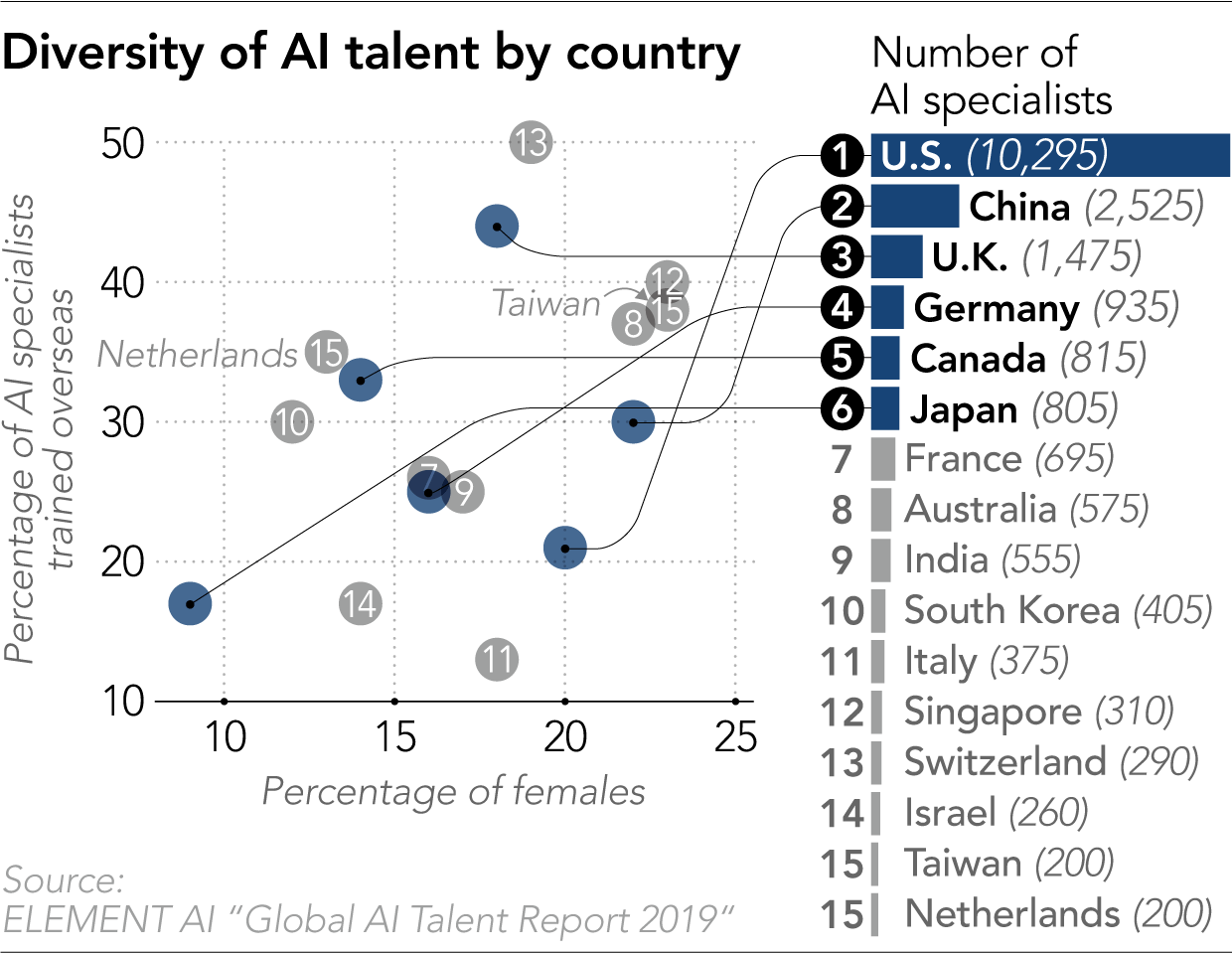 India Among Top 9 In Worldwide Rankings In Terms Of AI