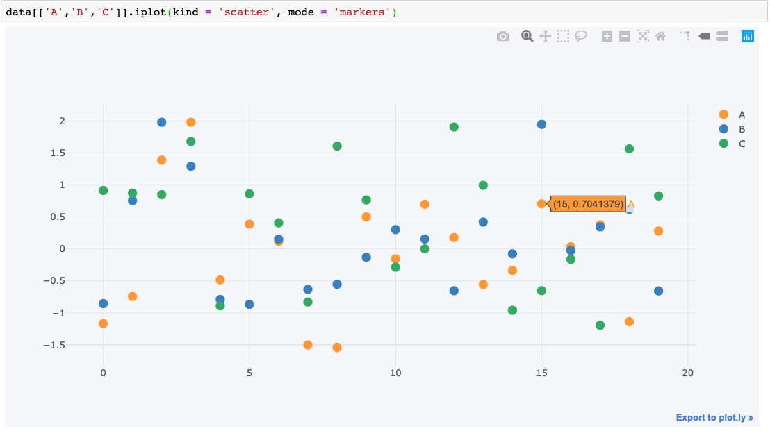Beginner's Guide To Data Visualisation With Plotly & Cufflinks