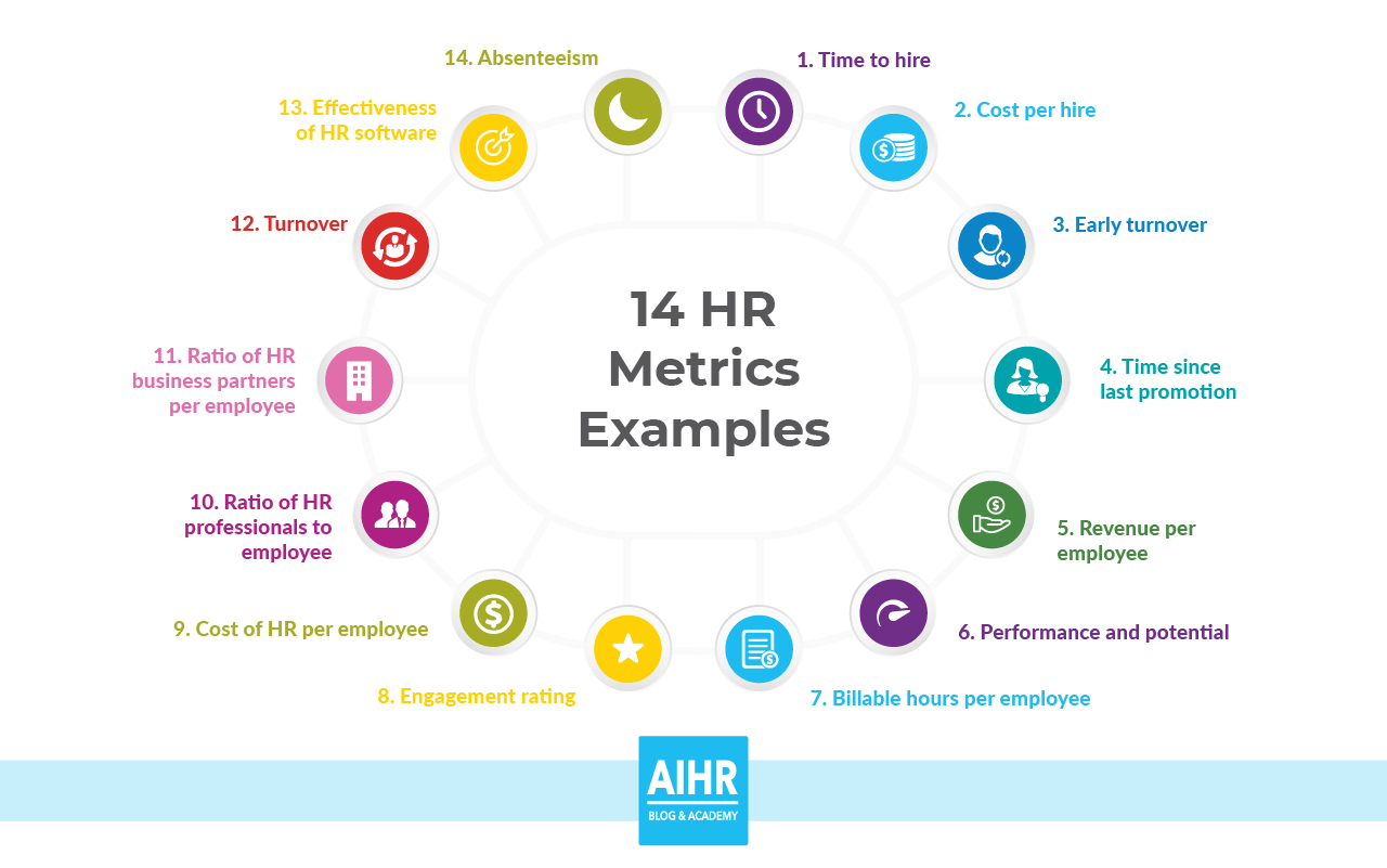 14 Hr Metrics Examples The Basis Of Data Driven Decision