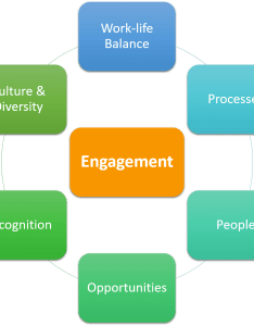 Building blocks of employee engagment also engagement analytics how to do it and add value aihr rh analyticsinhr
