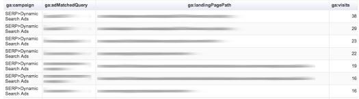 Risulati Google Analytics Query Explorer