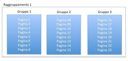 Raggruppamenti